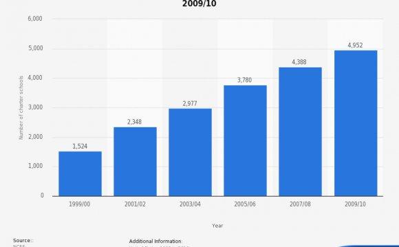 • Number of charter schools in
