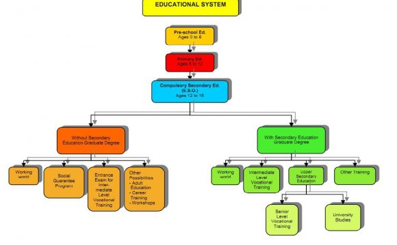 The Spanish Educational System