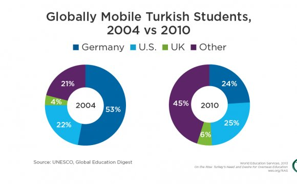 Higher education in Turkey for international students